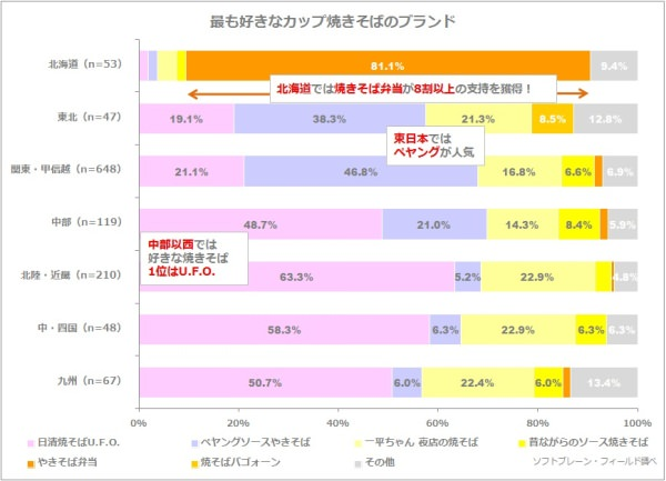 cupyakisoba_survey
