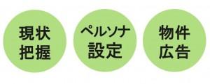 フィーリングリフォーム